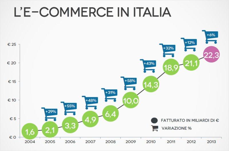 <b>Lo stato dell'ECommerce</b><br>Crescita delle vendite online