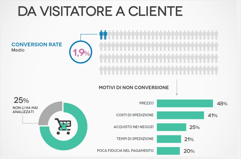 <b>Strategie & Marketing</b><br>Motivi di conversione