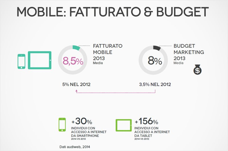 <b>Mobile & Tablet</b><br>Fatturato & Budget