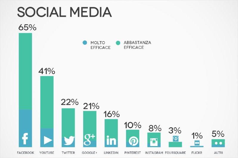 <b>Social Network & Media</b><br>Quali ritenete più efficaci