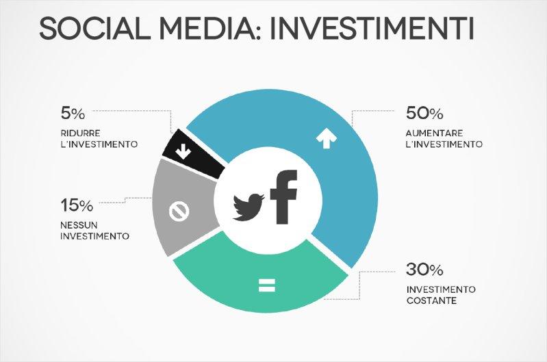 <b>Social Network & Media</b><br>Previsione degli investimenti